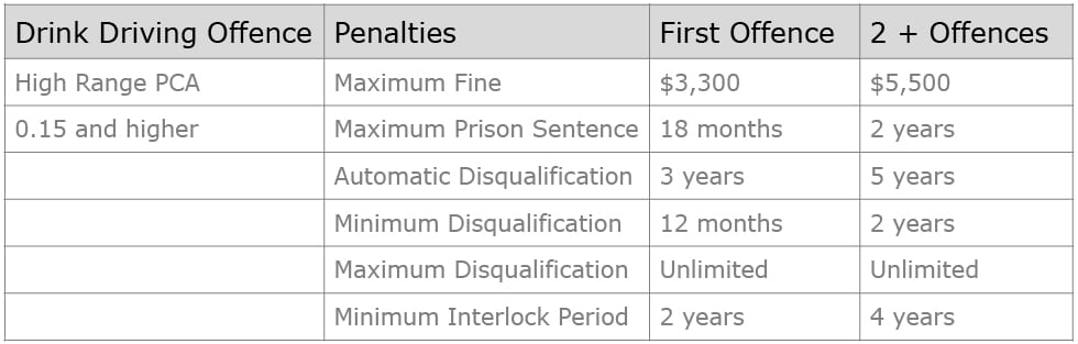 What are the penalties for high range drink driving in NSW? table