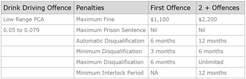 What are the penalties for low range PCA in NSW? table