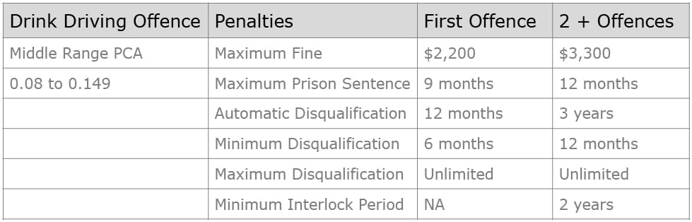 What are the penalties for mid range PCA in NSW? table