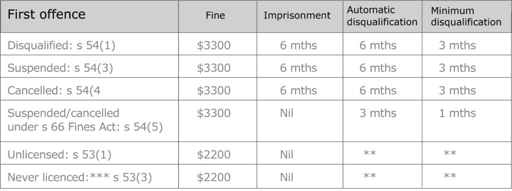 What are the penalties for drive whilst disqualified or suspended in NSW? table