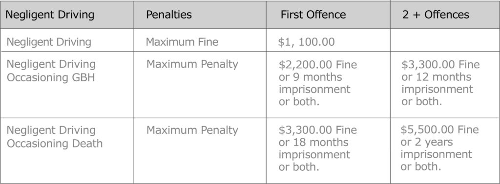 Negligent Driving Penalties first second offence table