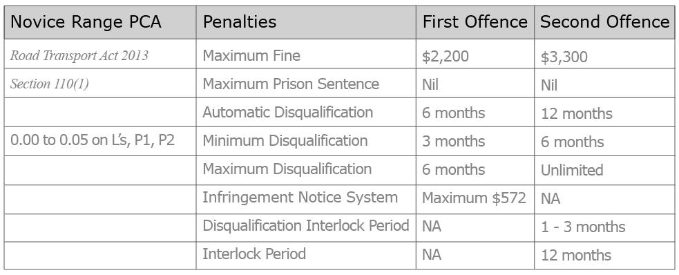 nsw-drink-driving-penalties-novice-range-dui-pca-table