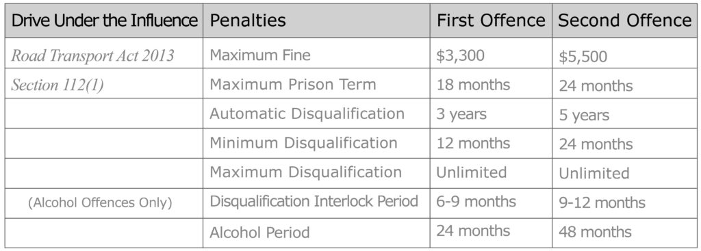 drive under the influence penalties table